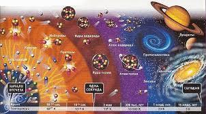 Происхождение и эволюция Вселенной теория Большого взрыва Краткая история Вселенной