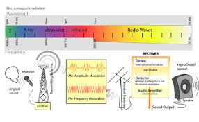 electromagnetic spectrum diagram images electromagnetic spectrum how to understand the electromagnetic spectrum wikihow
