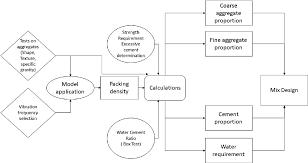Sans Concrete Mix Design Construction Process Springerlink