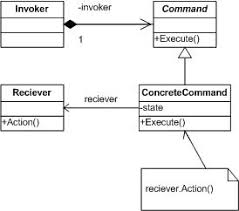 Command Design Pattern Simple Design Patterns Command Pattern CodeProject