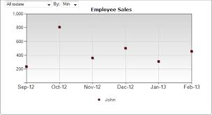 Point Valuation Charts Focus On Value Changes With Point Charts Kpi Dashboard