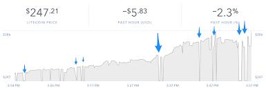 Holes In Litecoin Chart On Coinbase Trading Litecointalk