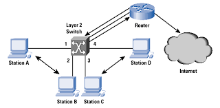 layer 2 and layer 3 switch evolution the internet protocol core layer cisco at Computer Access Layer Switch Diagram