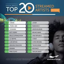 Music Charts August 2014 Tops In Digital Streaming Music 2014 Soundexchange