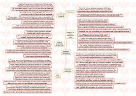 "insights mindmaps antibiotic resistance and education and the  insights mindmaps ""antibiotic resistance"" and ""education and the constitution of """