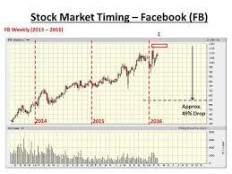 Facebook Top Formation Stock Market Crash Condition Signal
