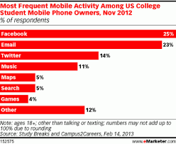 Top Charts November 2012 College Students Top Mobile Activities Chart