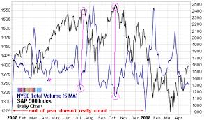 Nyse Volume Chart The Danger Of Low Trading Volume Seeking Alpha