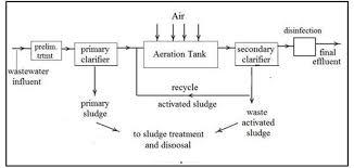 Effluent Treatment Plant Design Perfect Pollucon Services