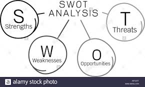Business Concepts, Swot Analysis Matrix Diagram A Structured ...