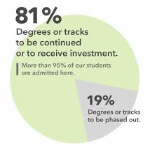 Pie Chart Showing That 81 Percent Of Uas Degrees Or