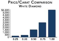 Diamond Color Price Chart Diamond Price Ranges And Factors For White Blue And