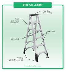 parts of a ladder (diagrams for step and extension ladders) ladder diagram training diagram showing the parts of a step ladder