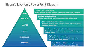 Bloom Taxonomy Of Learning Chart Blooms Taxonomy Powerpoint Diagram