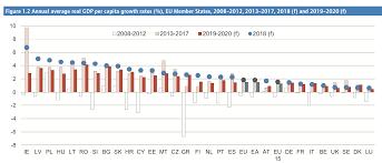 Kyleos Gdp Per Capita Growth In Eu Member States