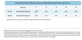 Stage 4 Lung Cancer Survival Rate Lung Cancer Survival Rates Roswell Park Comprehensive Cancer Center