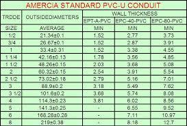 Pvc Conduit Fill Chart Xhhw Electrical Conduit Chart Wiring Diagrams
