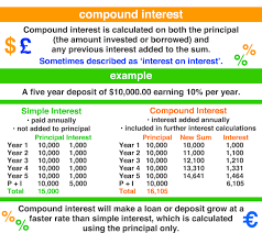 Interest A Maths Dictionary For Kids Quick Reference By
