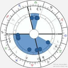 Swami Vivekananda Birth Chart Horoscope Date Of Birth Astro