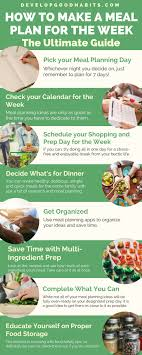 Planned Meals For A Week How To Meal Plan 8 Actionable Steps To Make A Meal Plan For The Week