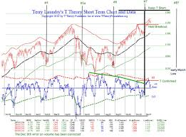 Charts December 2010 December 2010 T Theory Update Stock Market Observations