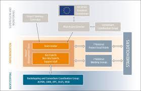 Programme Governance Ipa Dram