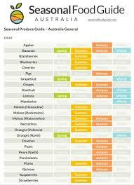 Fruit Planting Chart Australian Seasonal Produce Guide Vegetable Planting Guide