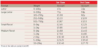 Royal Mail Postage Rates Chart Royal Mail Price Changes For April 2013 Tamebay