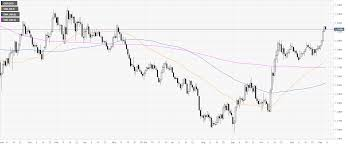 Gbp Usd Price Analysis Pound Corrects Down After Stellar Us