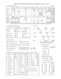 This page lets you hear the sounds that the symbols represent, but remember that it is only a rough guide. Ipa International Phonetic Alphabet Primer