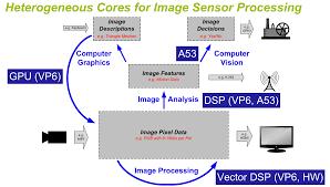 System On Chip Design Flow Reducing Latency In Adas Soc Design Enhances Qos For Digital