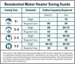 On Demand Water Heater Sizing Chart Sizing Tankless Water Heaters Goldenclouds Co