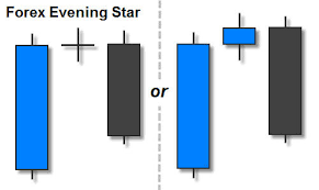 Trading The Evening Star Candlestick Pattern Fx Day Job