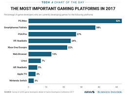 Most Popular Video Game Platforms For Developers Chart