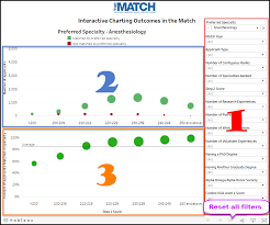 Interactive Charting Outcomes In The Match The Match