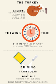 Turkey Charts 17 Thanksgiving Charts That Will Make Your Prep Work So Much