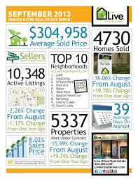 Denver Housing Market Remains Strong Into The Fall Season