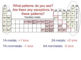 Metal atoms lose e- to form positive ions called cations: K + Ca 2 ...