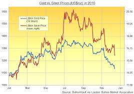 Silver Price Chart Australia Silver Bullion Falls Harder Than Gold Price 1st Week In 4