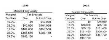 Comparing Income Taxes Clinton Vs Bush American