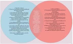 Comparing The Iroquois Constitution And U S Constitution