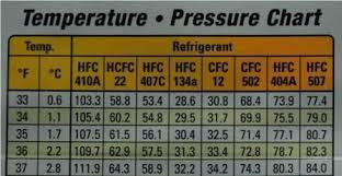 Gas Pressure Chart 10 Valid Refrigerator Temperature Pressure Chart