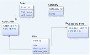 Relational Data Modelling Unified Data Modeling For Relational And Nosql Databases