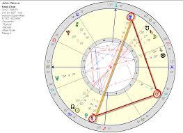 Jon Stewart Natal Chart Mercury Skydog Institute