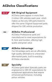clification details