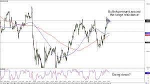 Usd Jpy Long Term Chart Chart Art Range And Retracement Opportunities On Usd Jpy