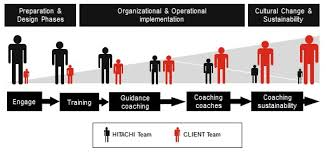 hitachi consulting logo. hitachi\u0027s closework® approach builds organisational capabilities and transfers knowledge to clients ensure sustainability of new behaviours results. hitachi consulting logo i
