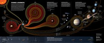 Chart Of Cosmic Exploration Cosmic Journeys 50 Years Of Space Exploration Color Coded