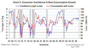 Economic Snapshots More Consumer Confidence In July