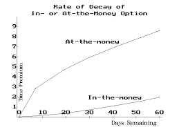 Option Basics Time Decay 06 06 Option Strategist